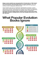 """What Popular Evolution Books Ignore"""